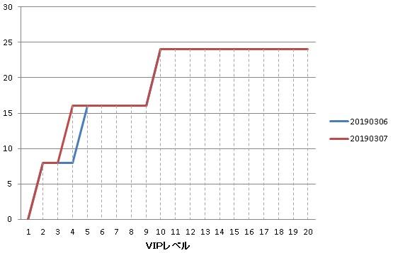 1日でのシナリオハードの初期化可能数