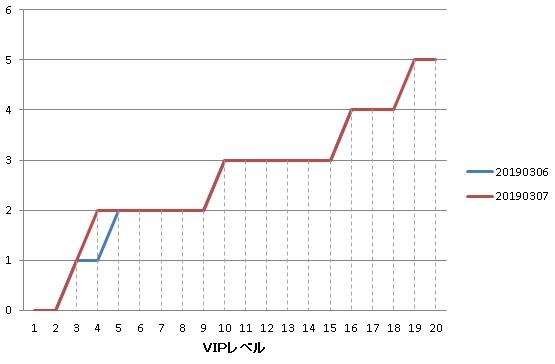1日での武将対戦の参加回数初期化可能数