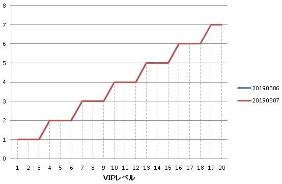 1日でのボス戦の挑戦追加可能数