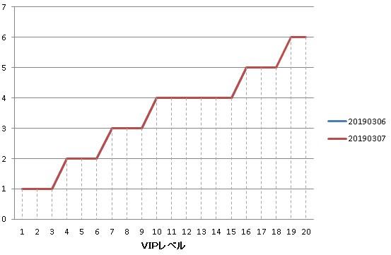 1日での試練の挑戦追加可能数